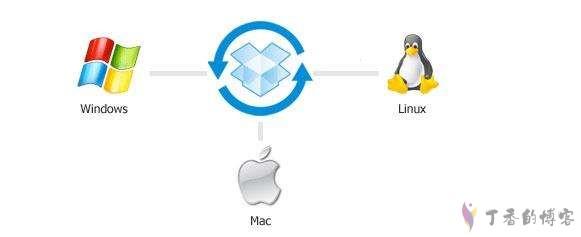 索引节点(inode)/软链接/硬链接的理解 - 操作系统